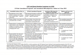 13 Amendment proposals and Cabinet Decisions on LC Act English